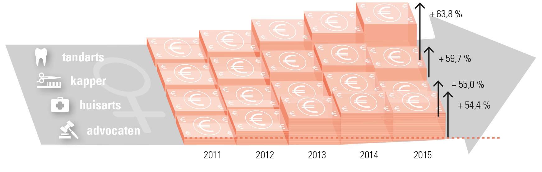 beroepen vrouwelijke zelfstandigen met grootste inkomstenstijging