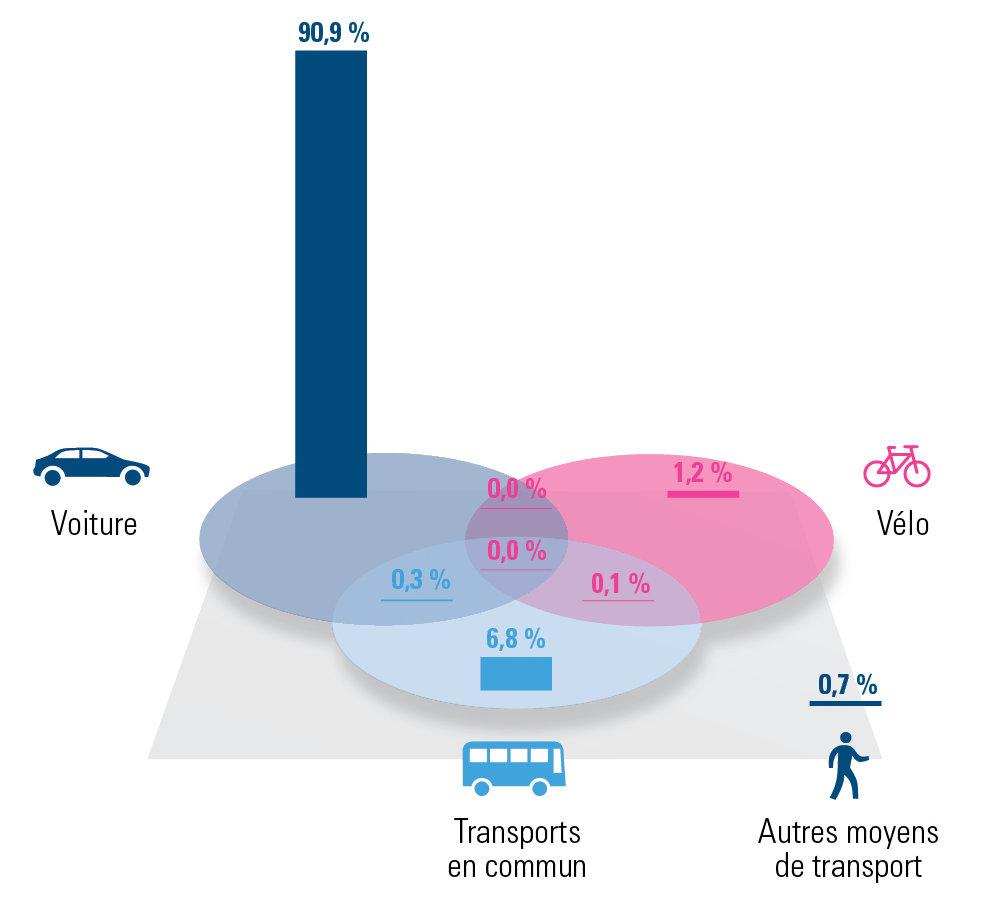Répartition des différentes solutions de mobilité Namur