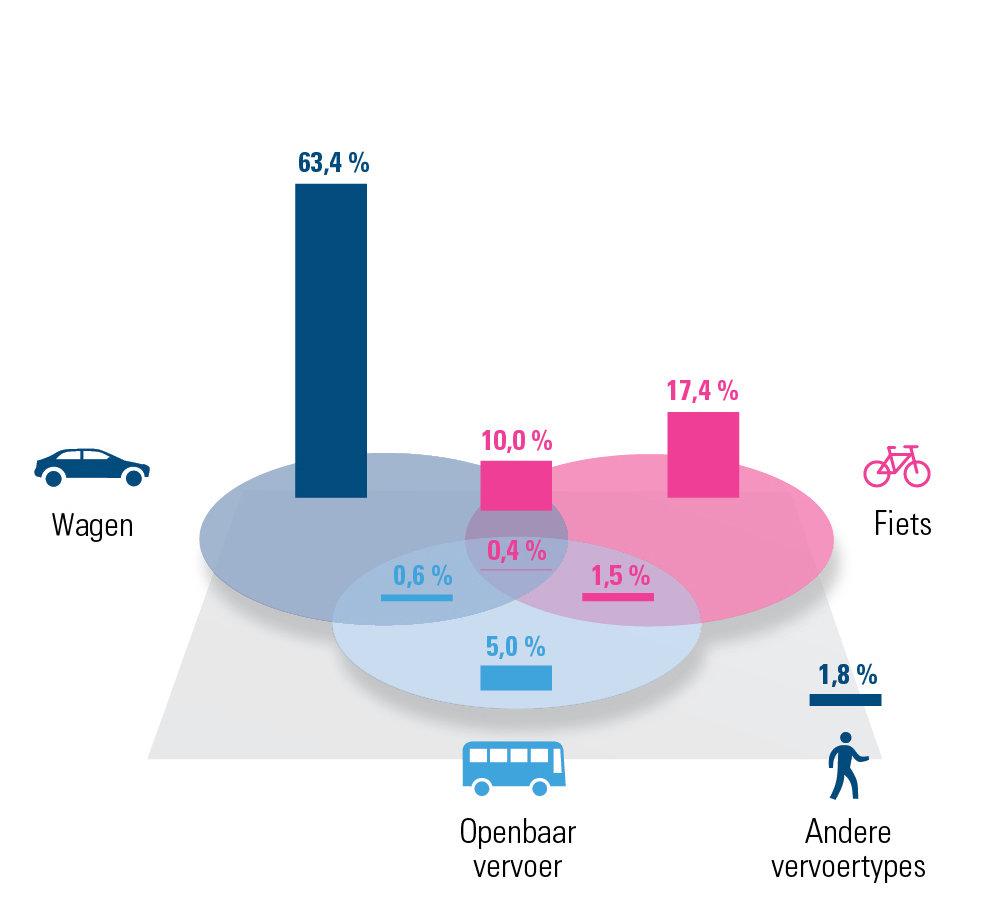 Verdeling verschillende mobiliteitsoplossingen Oost-Vlaanderen