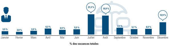Pourcentage de vacances prises