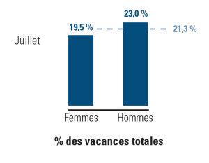 vacances prises, hommes versus femmes versus moyenne