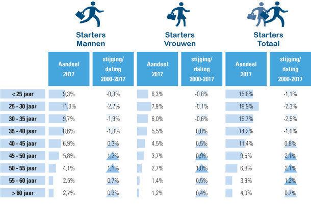 Tabel 2: instroom zelfstandigen, volgens leeftijd – cijfers RSVZ