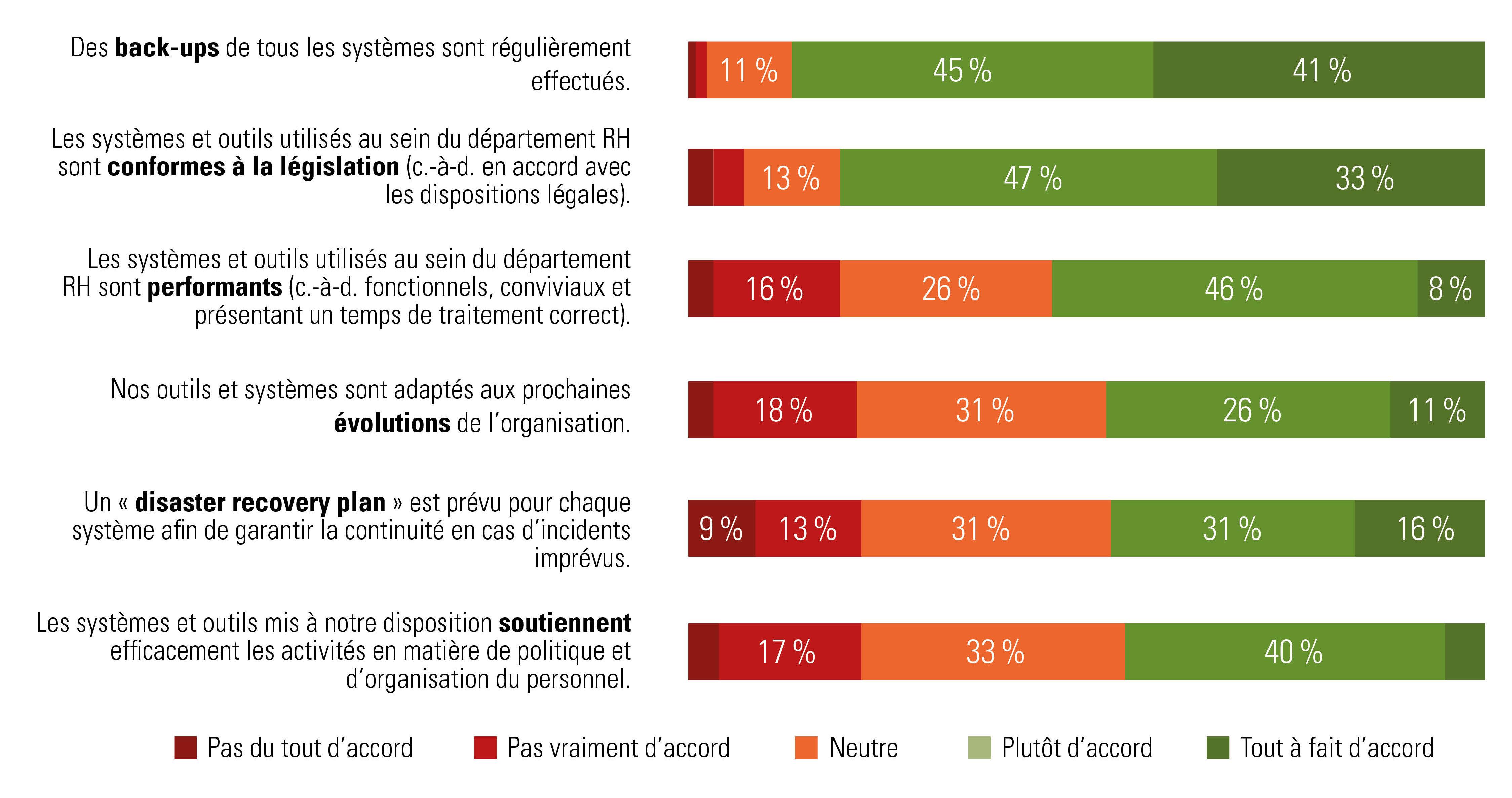 évaluation des systèmes et des outils RH