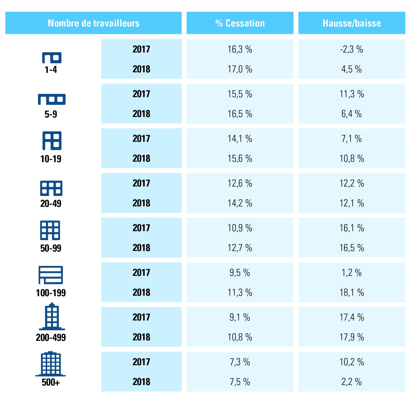 rupture contrats de travail à durée indéterminée2018 selon taille de l'entreprise