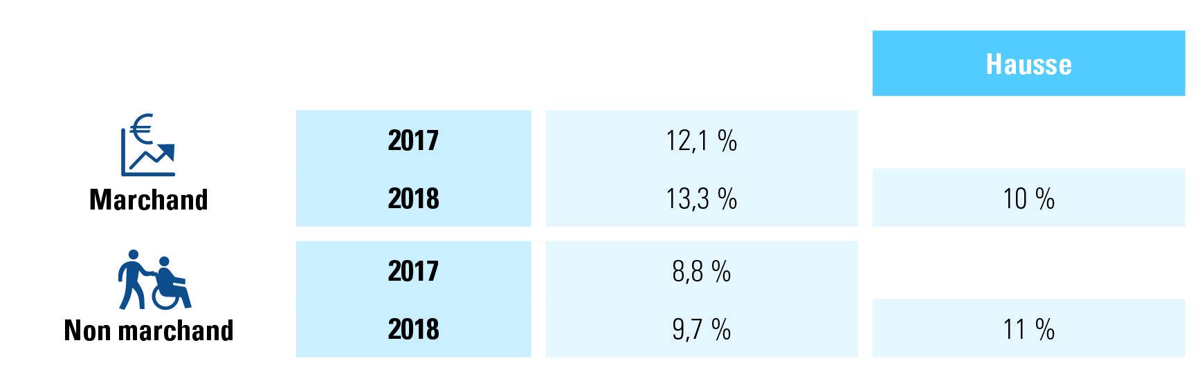 rupture contrats de travail à durée indéterminée2018, marchand vs. non marchand