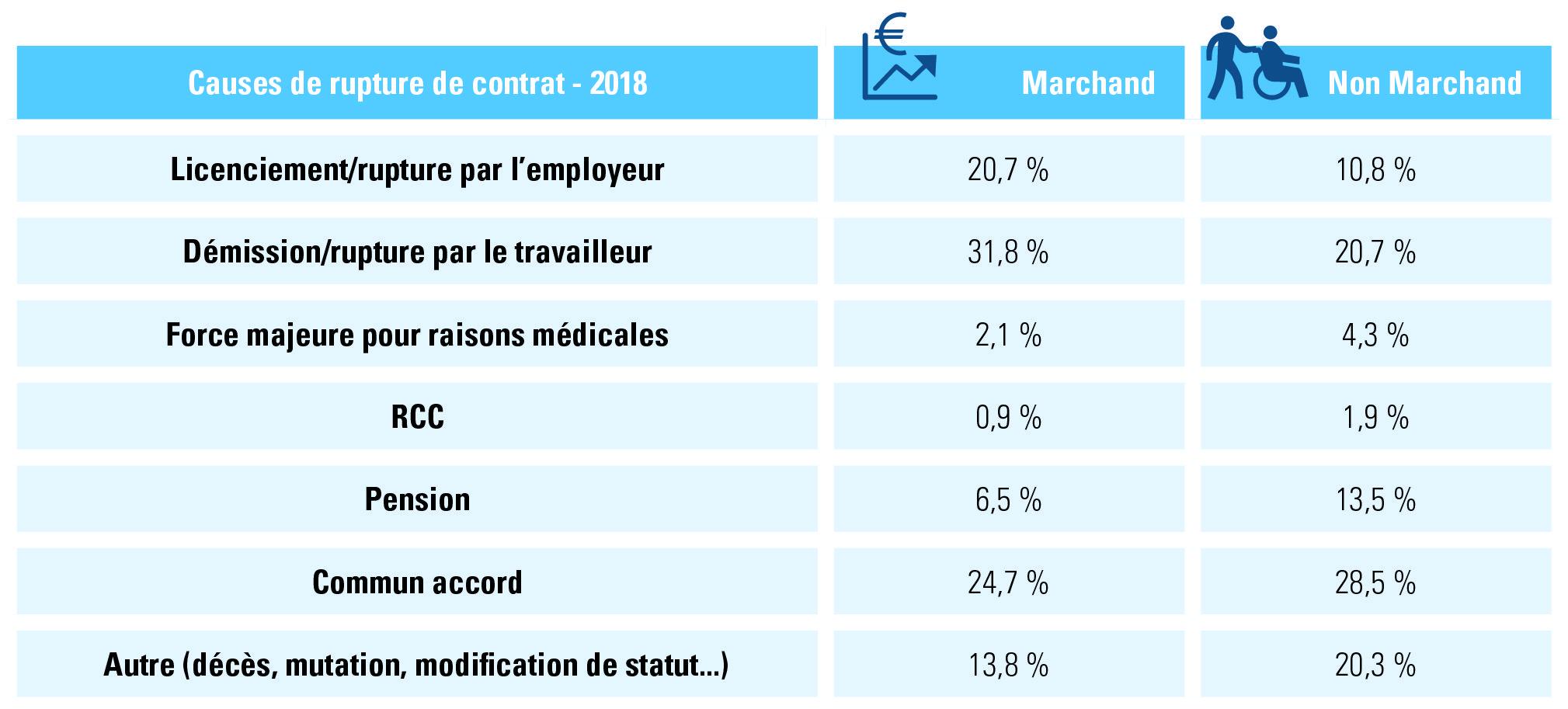 contrat de travail à durée indéterminée2018, raisons de rupture marchand vs non-marchand