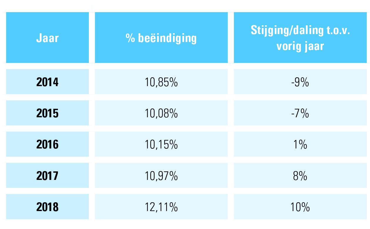 Tabel 1: beëindiging arbeidsovereenkomsten onbepaalde duur