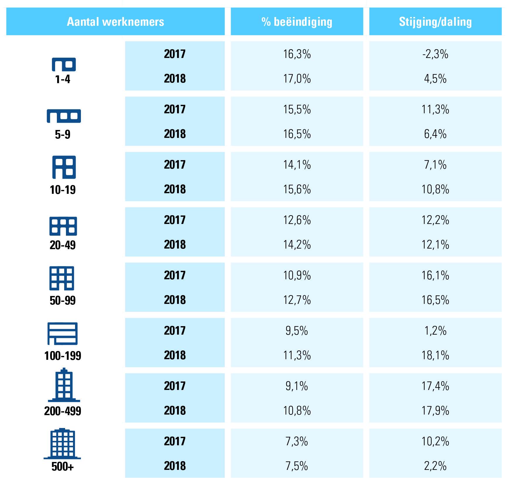 Tabel 2: beëindiging arbeidsovereenkomsten onbepaalde duur 2018, volgens grootte onderneming