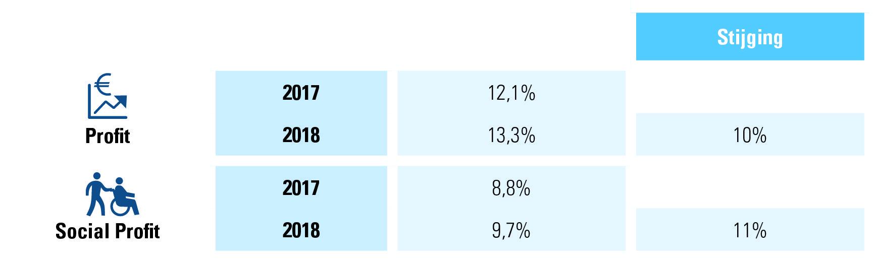 Tabel 3: beëindiging arbeidsovereenkomsten onbepaalde duur 2018, profit vs. social profit