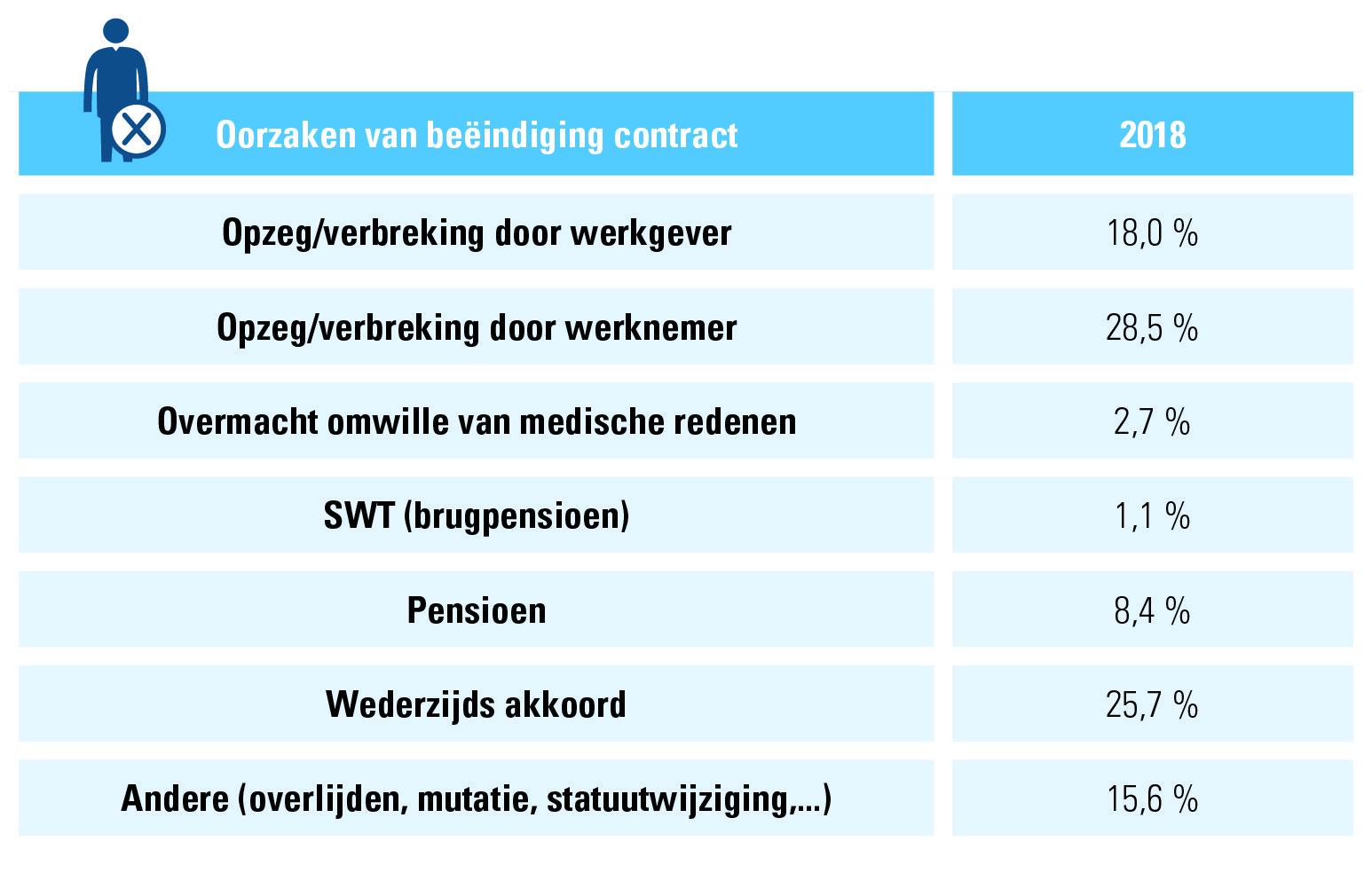 Tabel 4: arbeidsovereenkomsten onbepaalde duur 2018, redenen van beëindiging