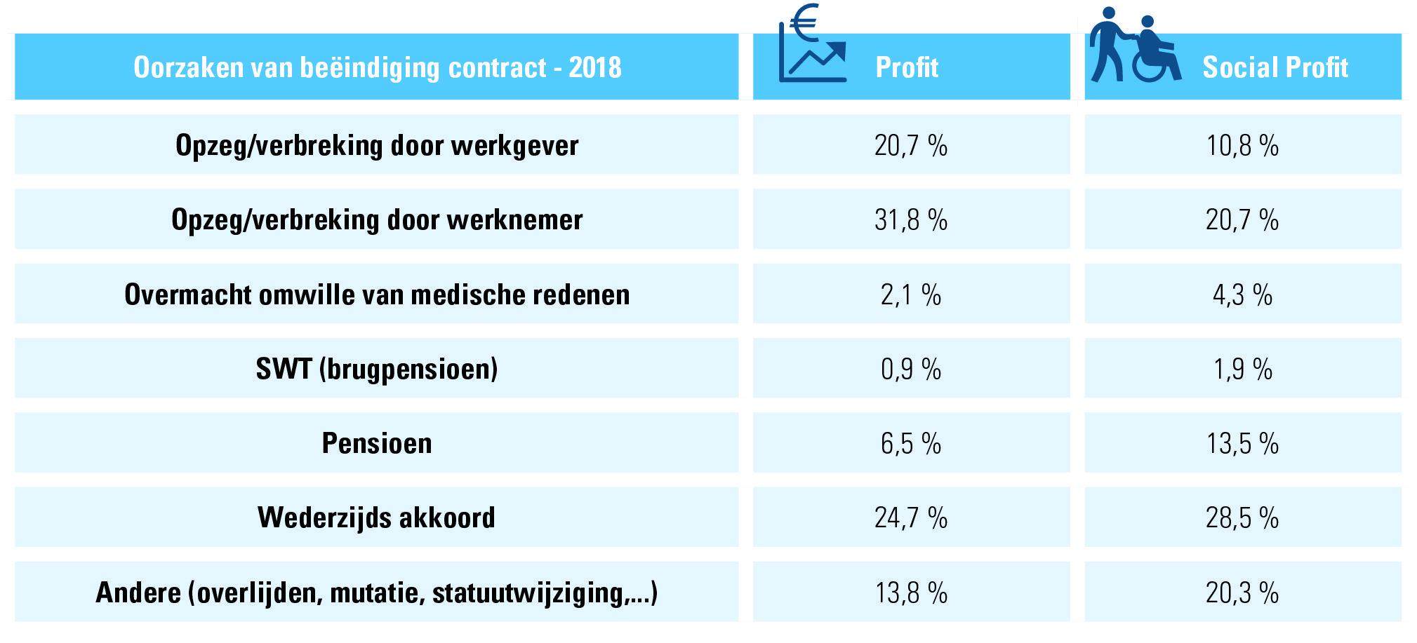 Tabel 5: arbeidsovereenkomsten onbepaalde duur 2018, redenen van beëindiging profit vs. social profit