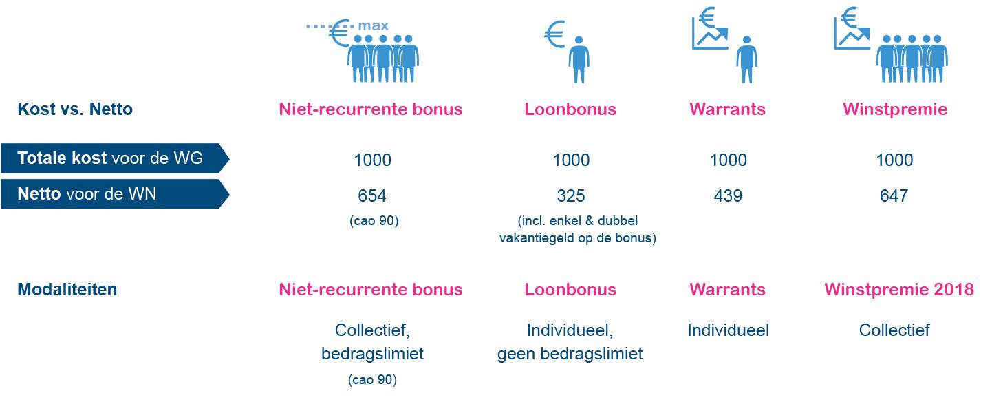 Figuur: Overzicht van alle bonusopties