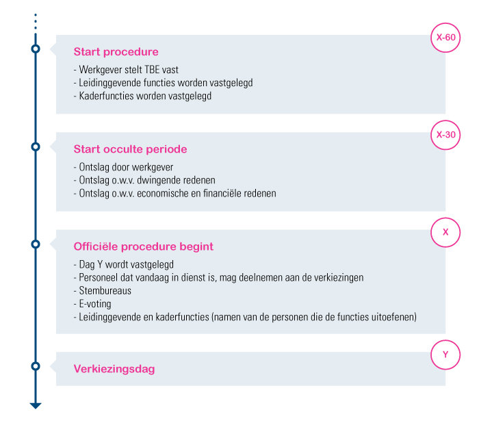 Procedure sociale verkiezingen