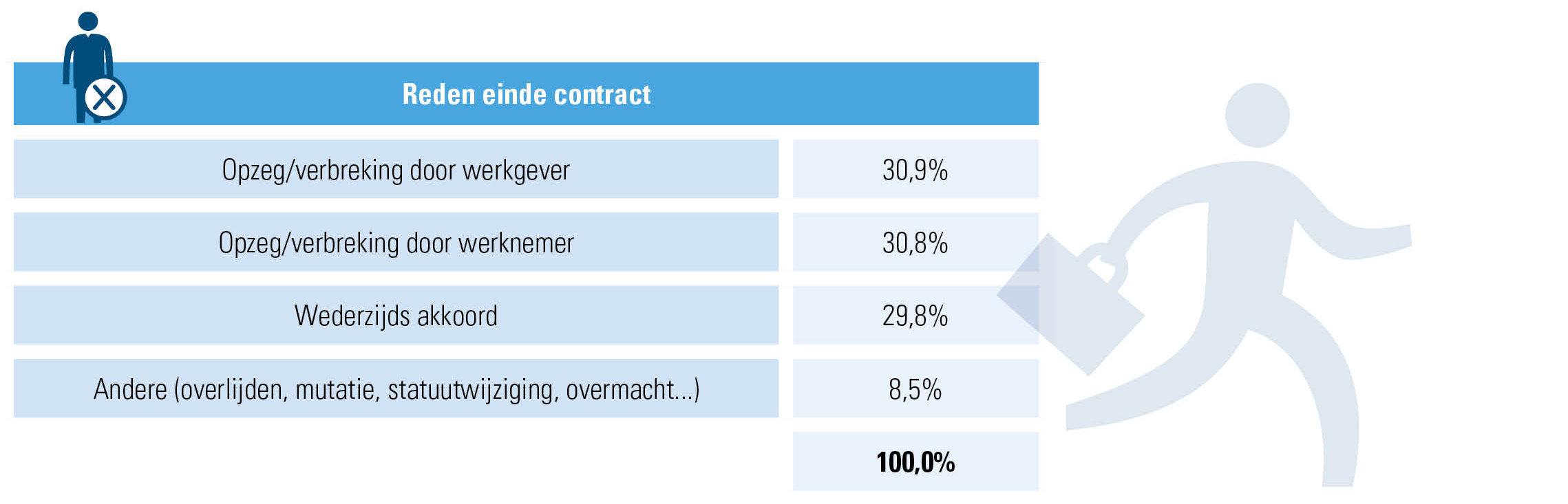 Beëindiging van arbeidsovereenkomsten voor onbepaalde tijd