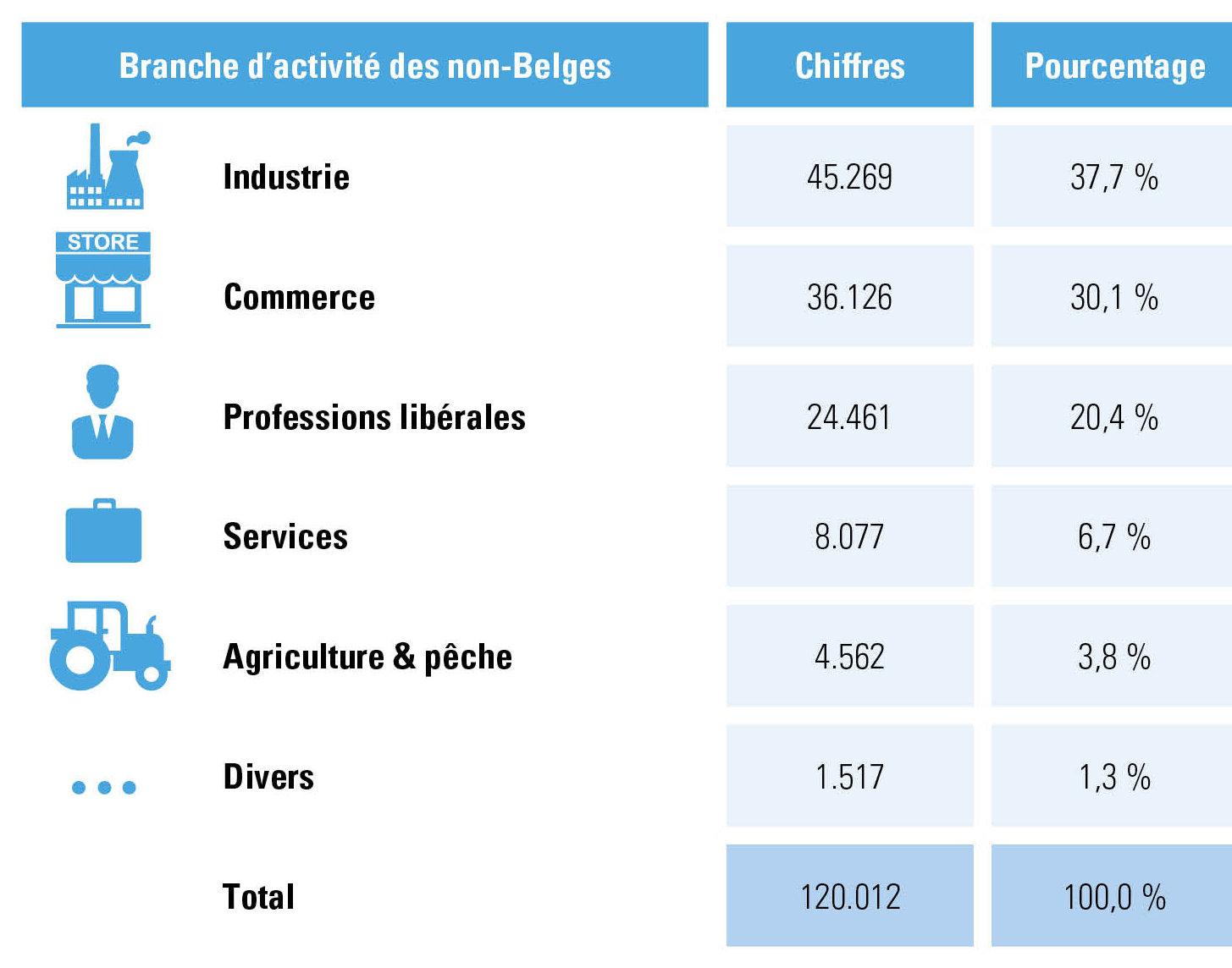 branches d'activité non-Belges