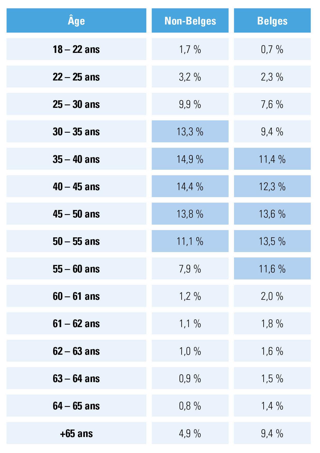Statut indépendant : répartition par groupes d'âge
