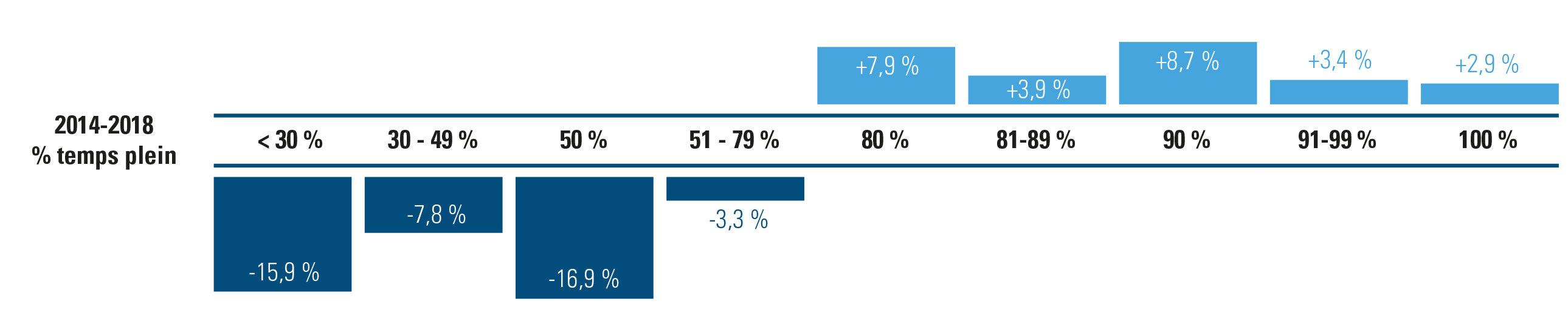 évolution du nombre de contrats de travail par taille