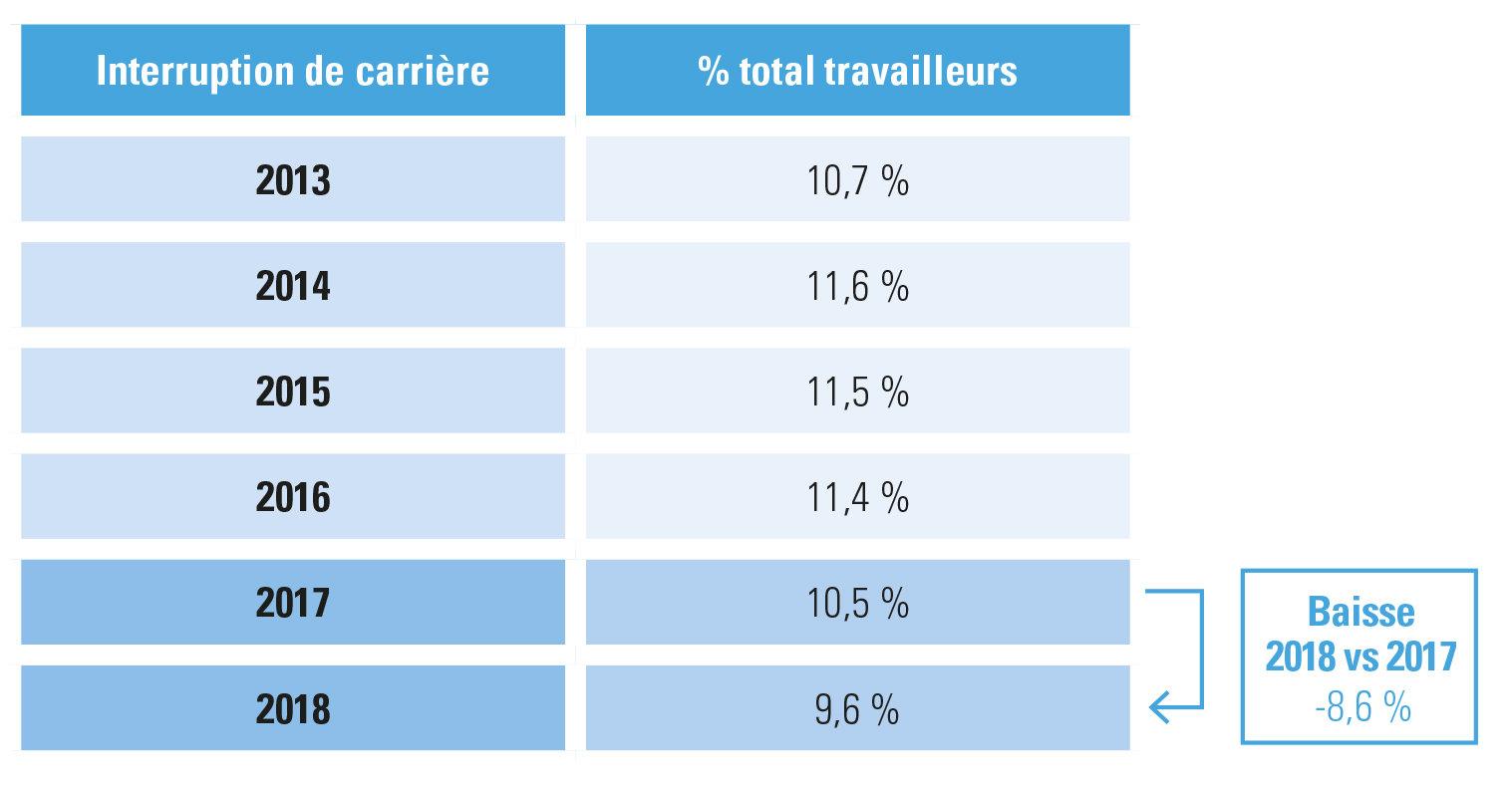 évolution d'interruptions de carrière pour les travailleurs du secteur privé2013-2018