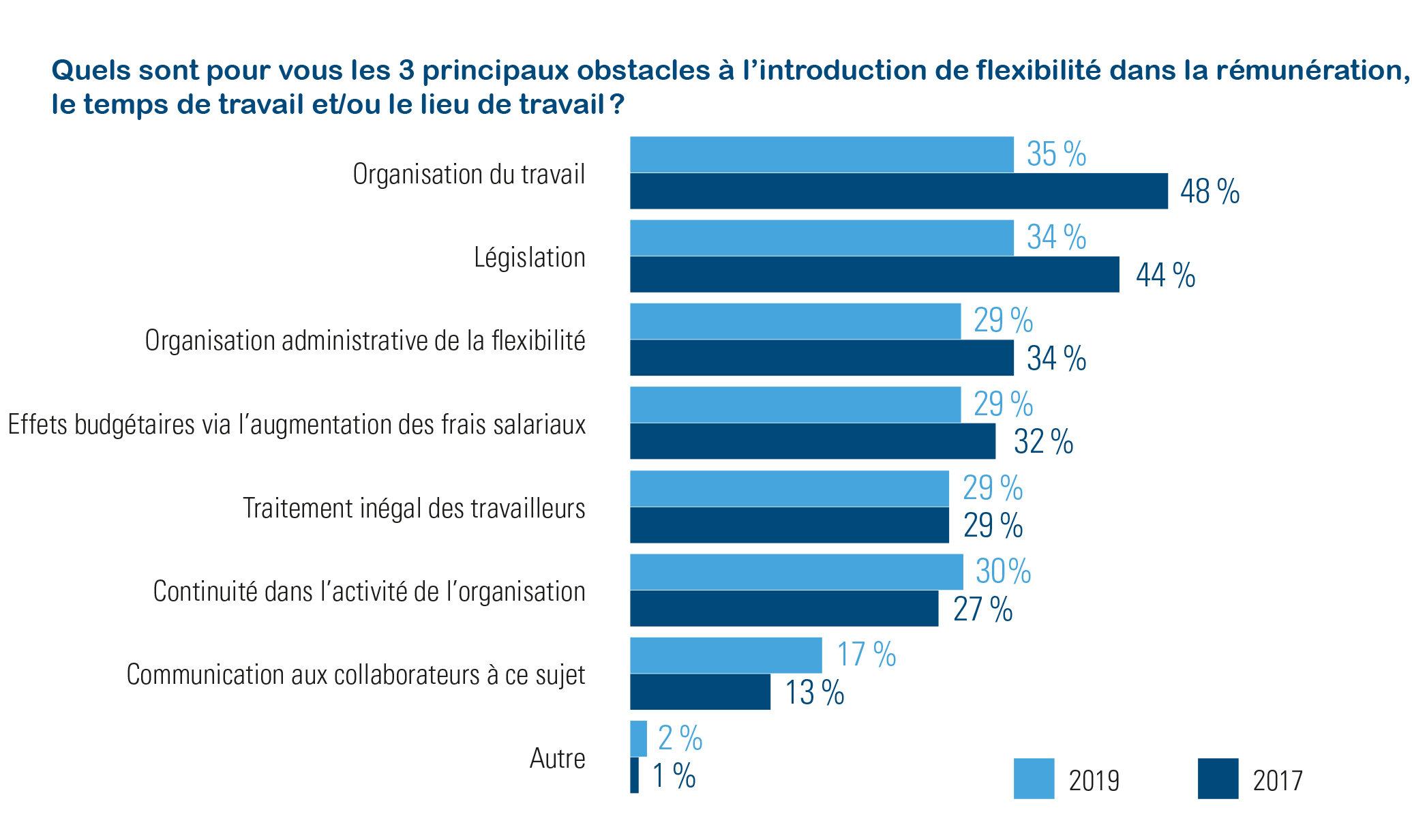 Enquête d'Acerta réalisée auprès des employeurs : Évolution des obstacles à la rémunération flexible 2017-2019