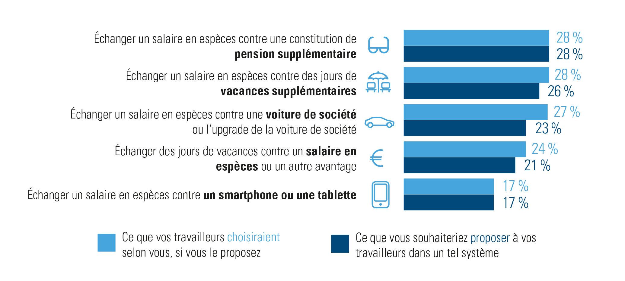 Enquête d'Acerta réalisée auprès des employeurs : Top 5 des éléments de plan cafétéria populaires auprès des travailleurs.