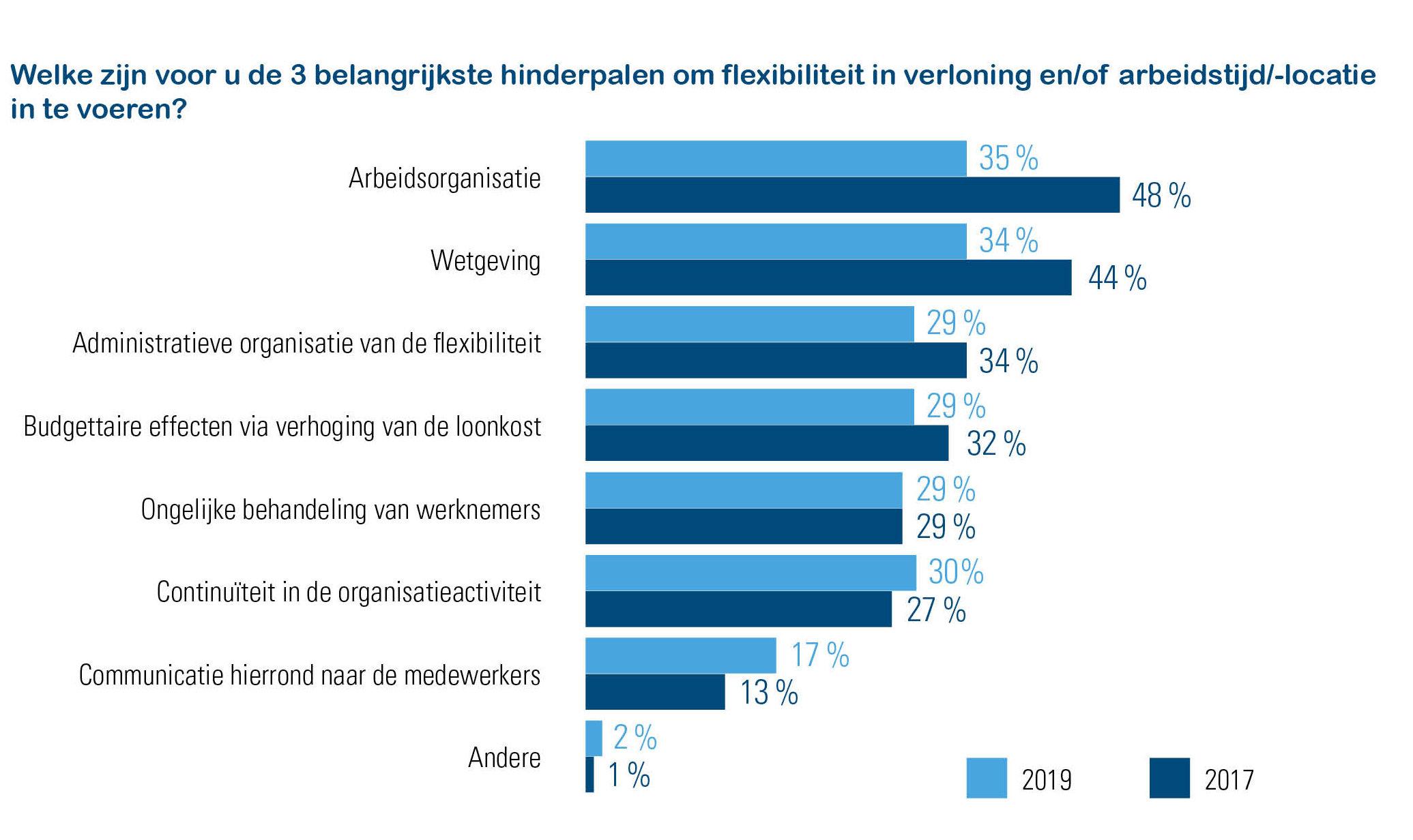 Werkgeversbevraging Acerta: Evolutie hindernissen flexibele verloning 2017-2019