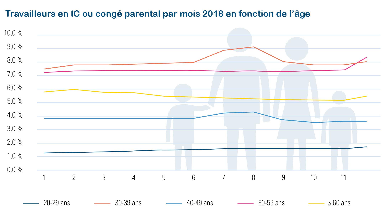 crédit-temps et congé parental > 19 jours, tous les mois, tous les travailleurs - chiffres Acerta 2018