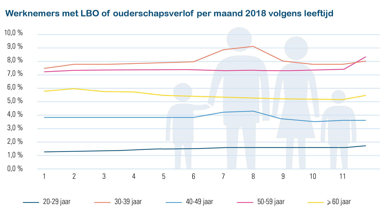 tijdskrediet en ouderschapsverlof > 19 dagen, alle maanden, alle werknemers – cijfers Acerta 2018