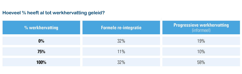 Resultaten formele vs. informele re-integratie (werkgeversbevraging Acerta 2019 vs. werknemersbevraging Acerta 2018)
