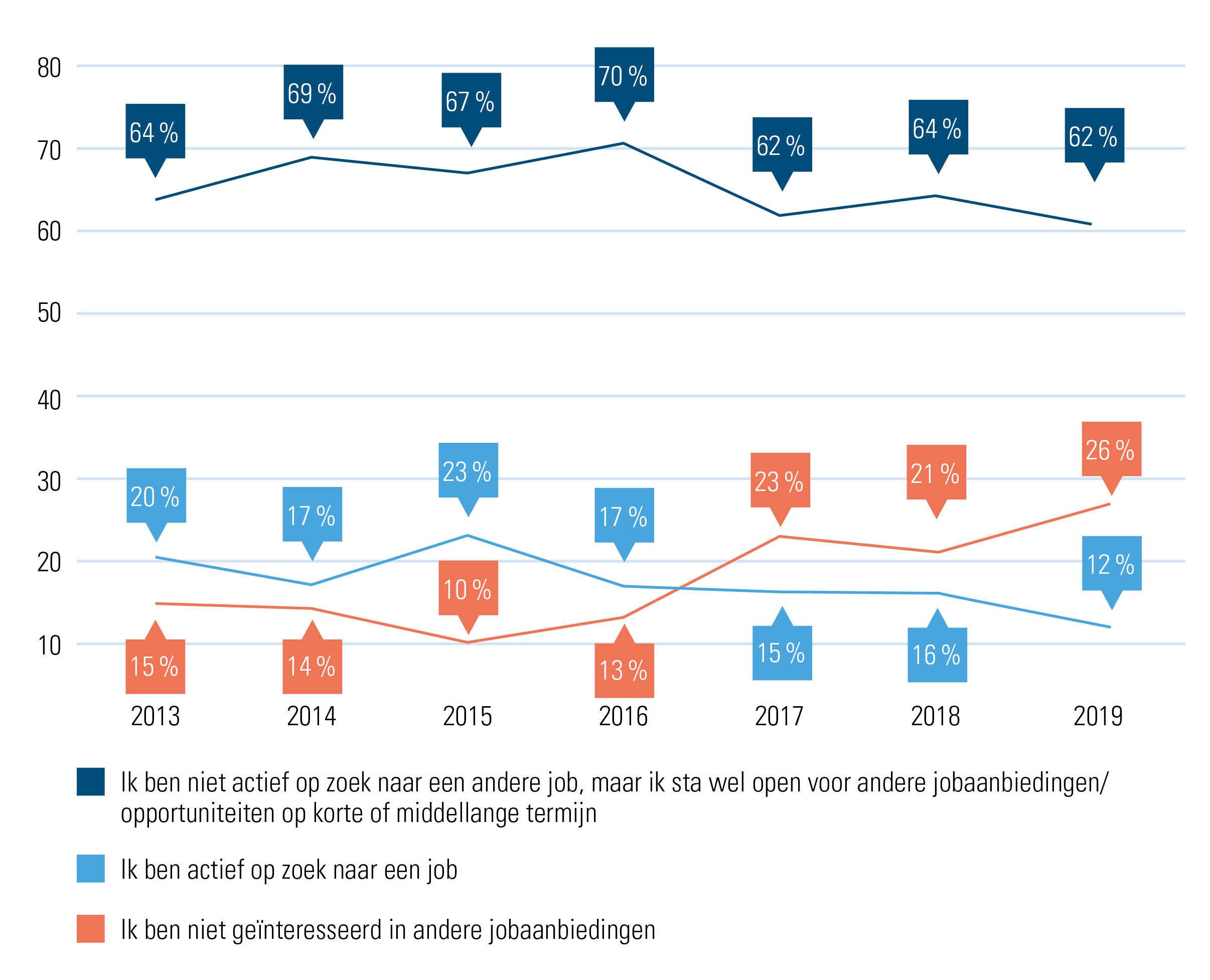 Evolutie jobmobiliteit op Belgische arbeidsmarkt
