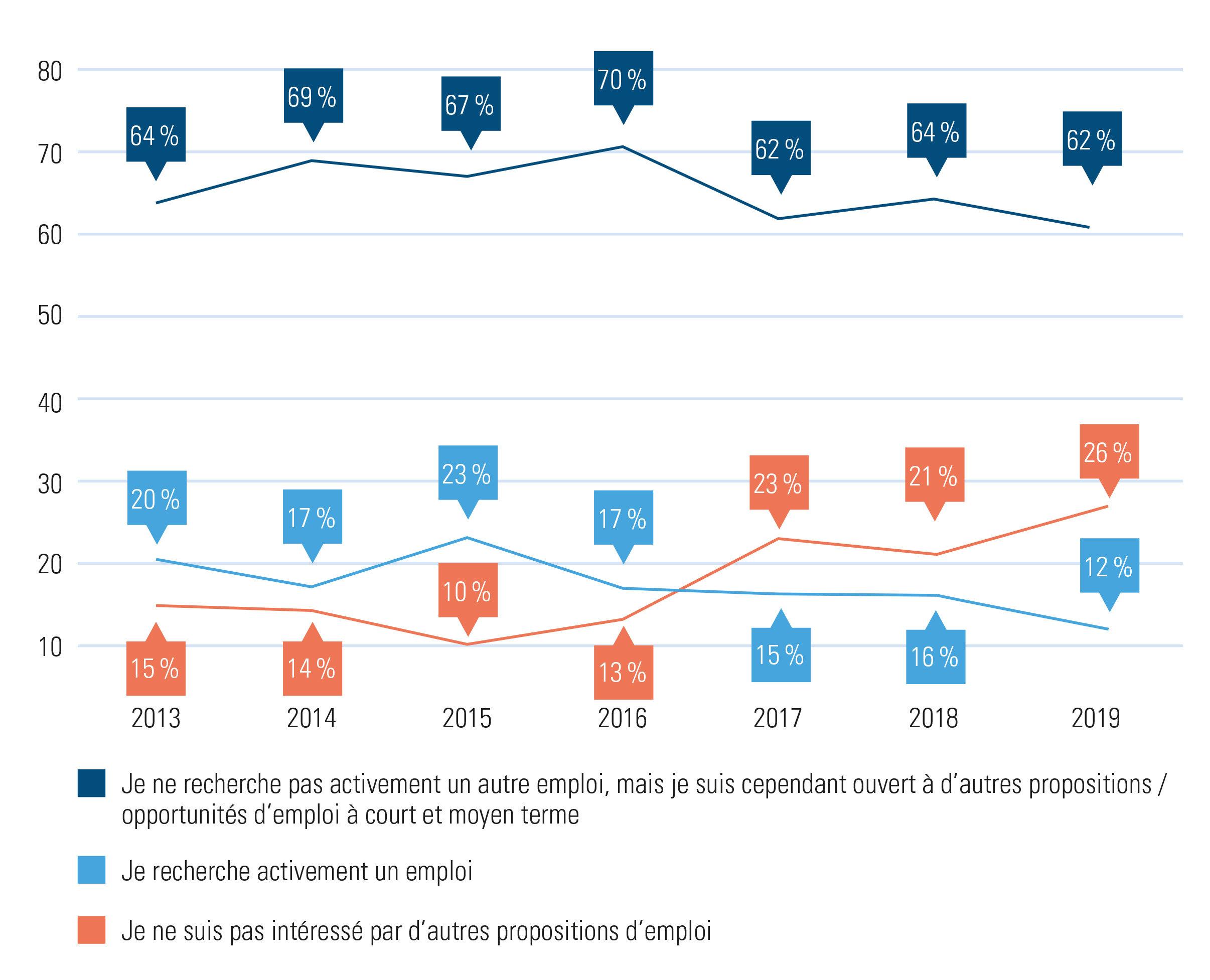 volution de la mobilité professionnelle sur le marché de l'emploi belge