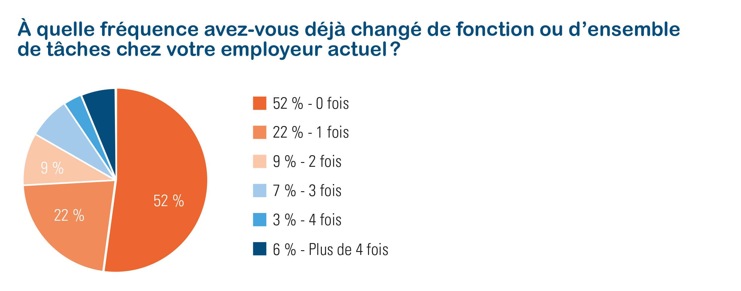 Nombre de changements de fonction chez l'employeur actuel