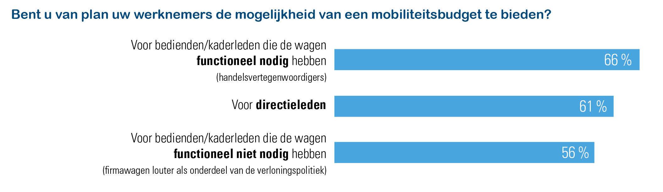 60% werkgevers van plan het mobiliteitsbudget aan te bieden