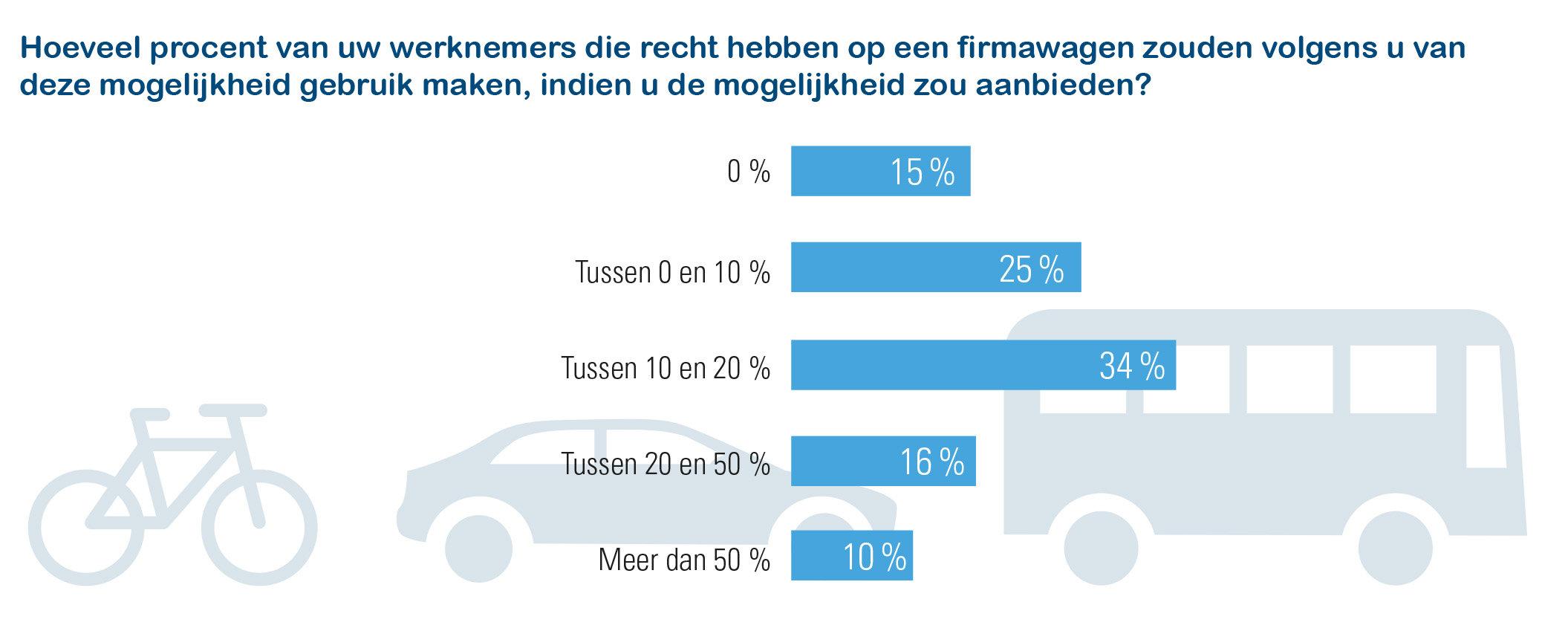 10% werkgevers schat dat meer dan helft werknemers mobiliteitsbudget overweegt