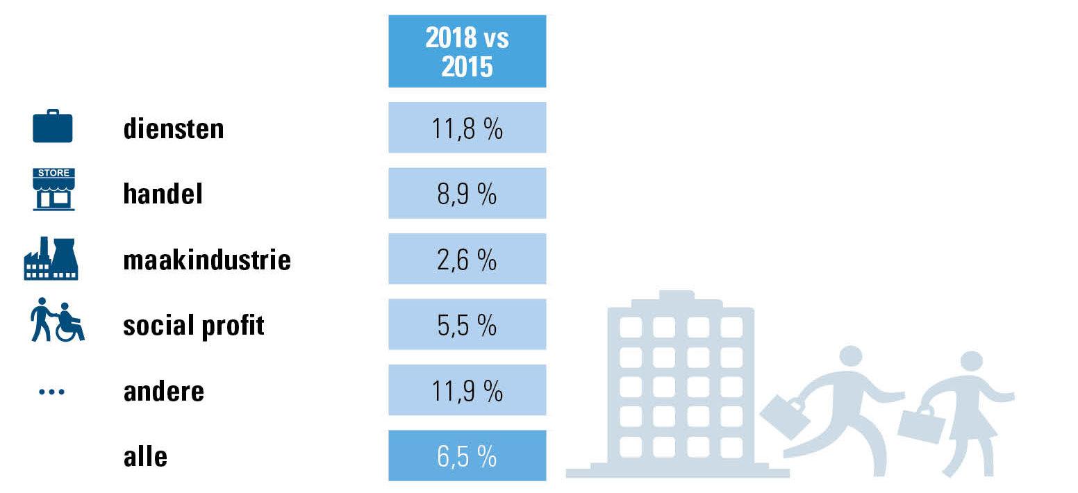 Evolutie FTE, cijfers Acerta, ondernemingen/organisaties 2015-2018