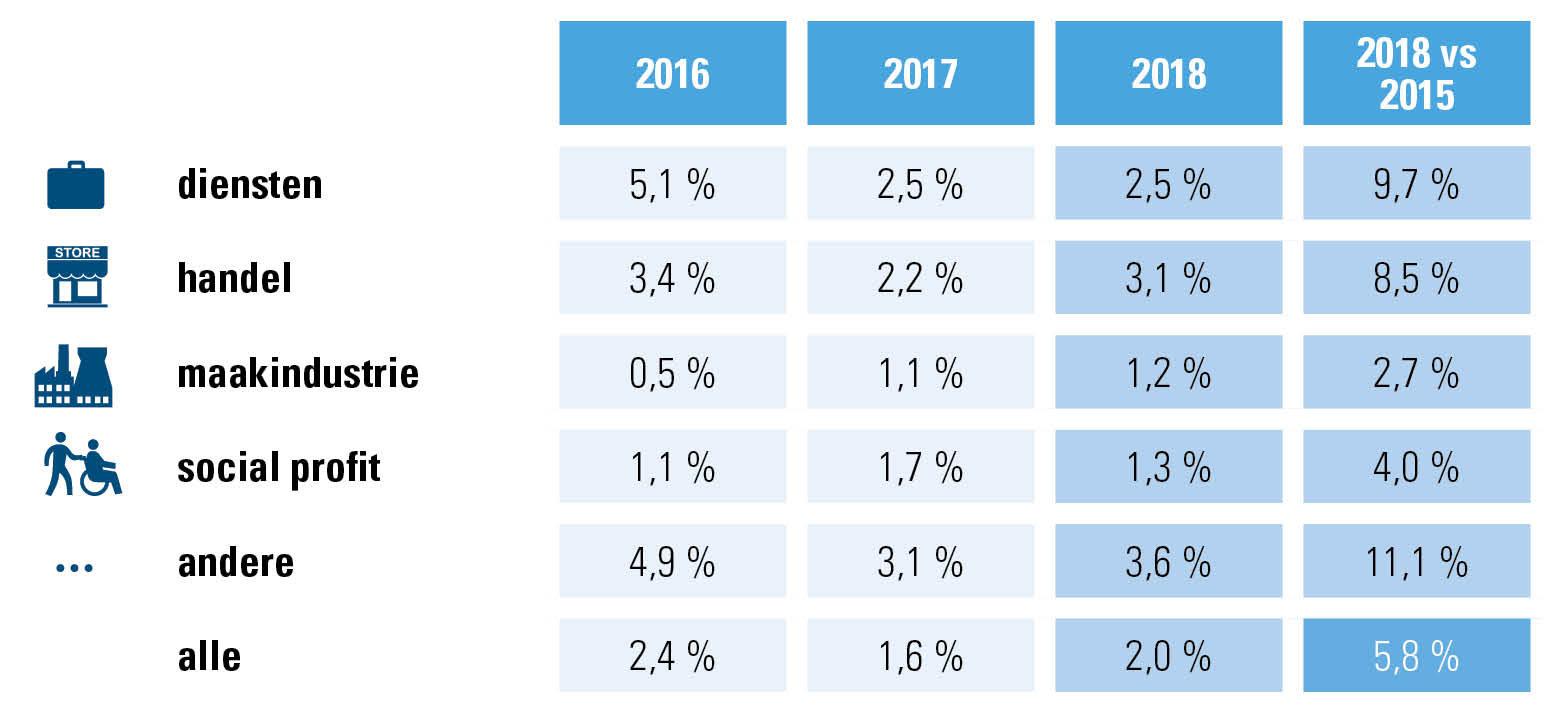 Evolutie tewerkstelling aantal werknemers/sector - cijfers Acerta, ondernemingen/organisaties 2015-2018