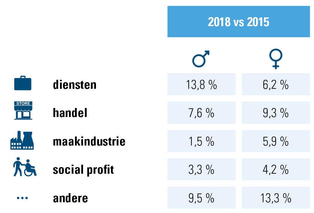 Evolutie tewerkstelling M/V per sector, cijfers Acerta, ondernemingen/organisaties 2015-2018