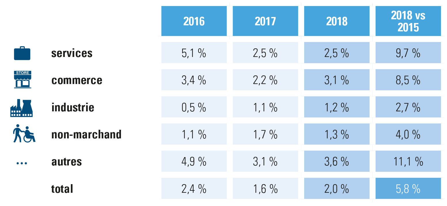 Évolution de l'occupation du nombre de travailleurs/secteur - chiffres d'Acerta, entreprises/organisations 2015-2018