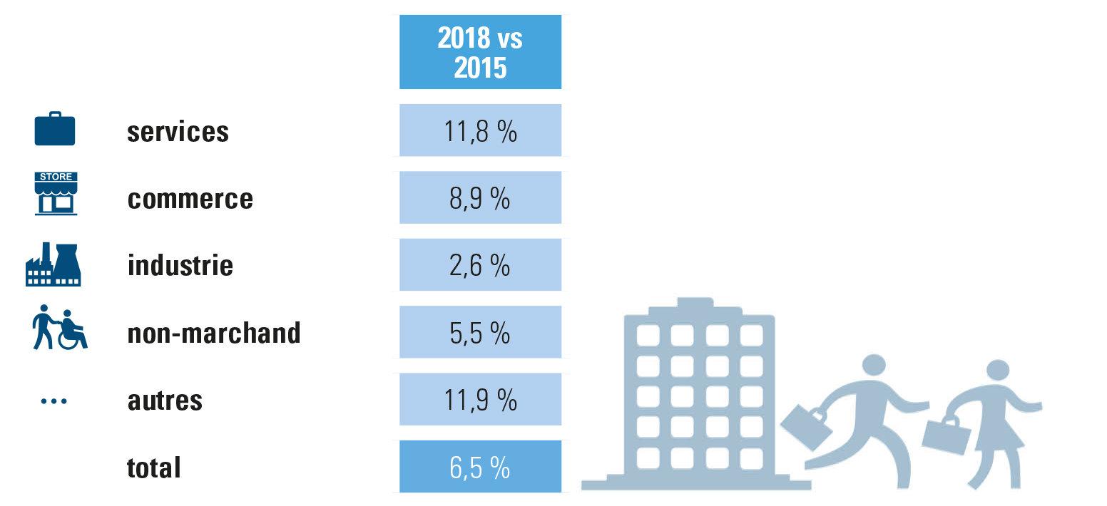 Évolution ETP chiffres Acerta, entreprises/organisations 2015-2018