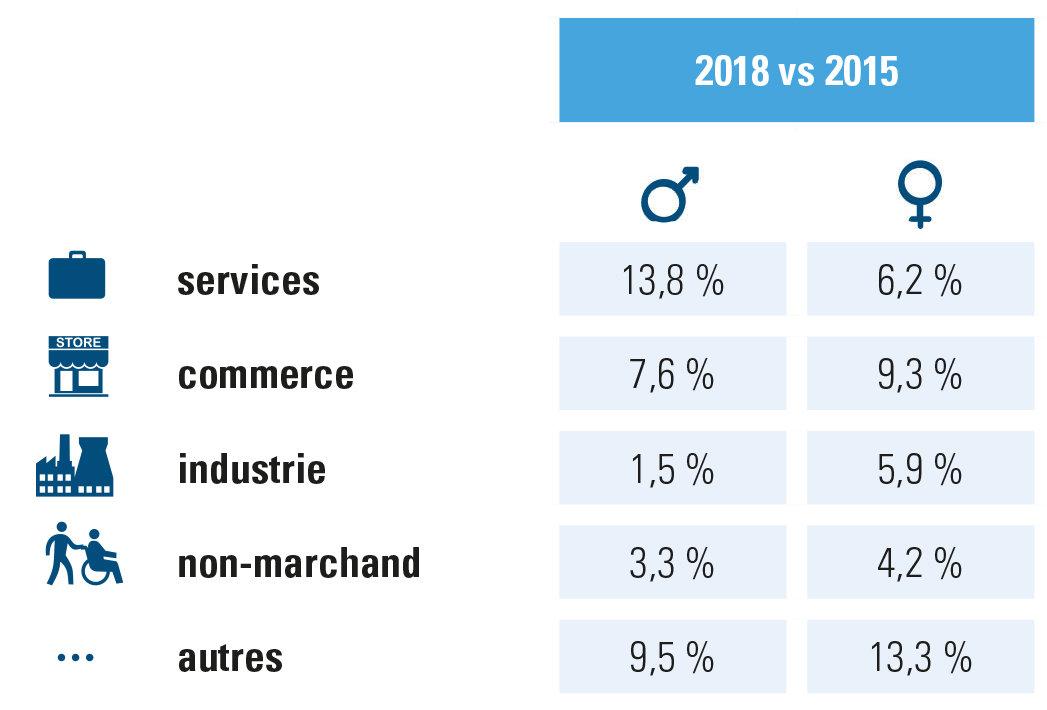 Évolution occupation H/F par secteur, chiffres Acerta, entreprises/organisations 2015-2018