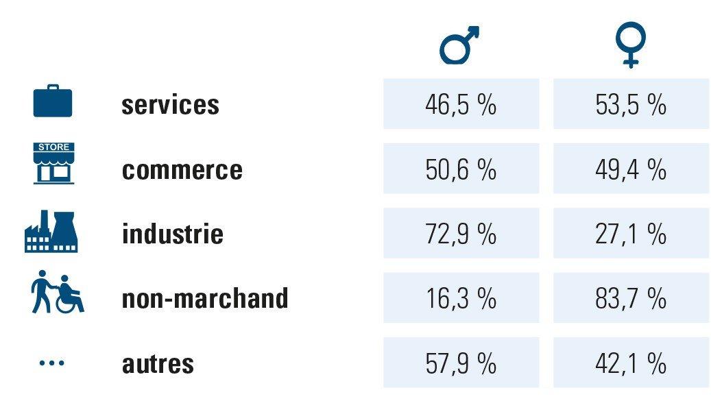Rapport H/F par secteur, chiffres ACERTA, entreprises/organisations 2018