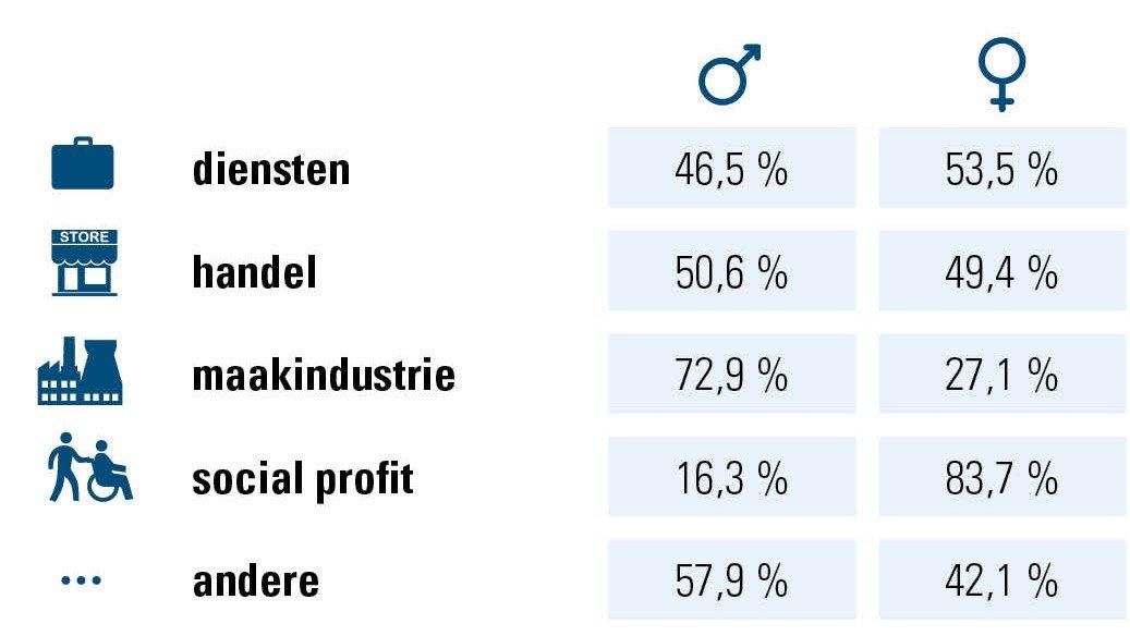 Verhouding m/v per sector, cijfers ACERTA, ondernemingen/organisaties 2018