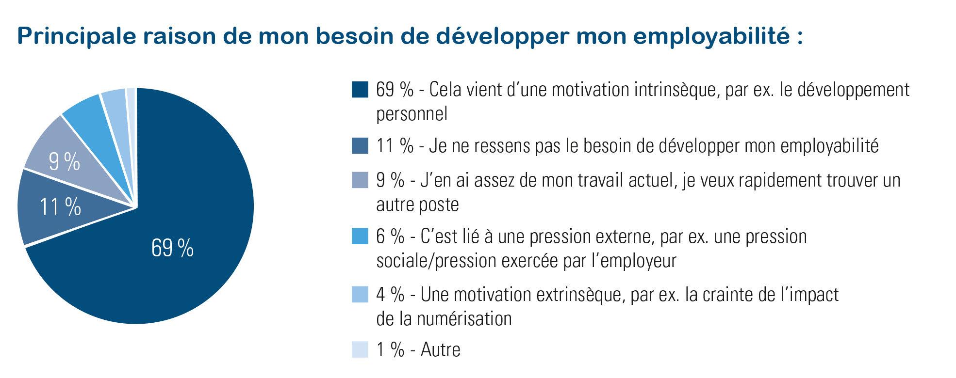 Actions de motivation pour l'employabilité pour les travailleurs - Talent Pulse