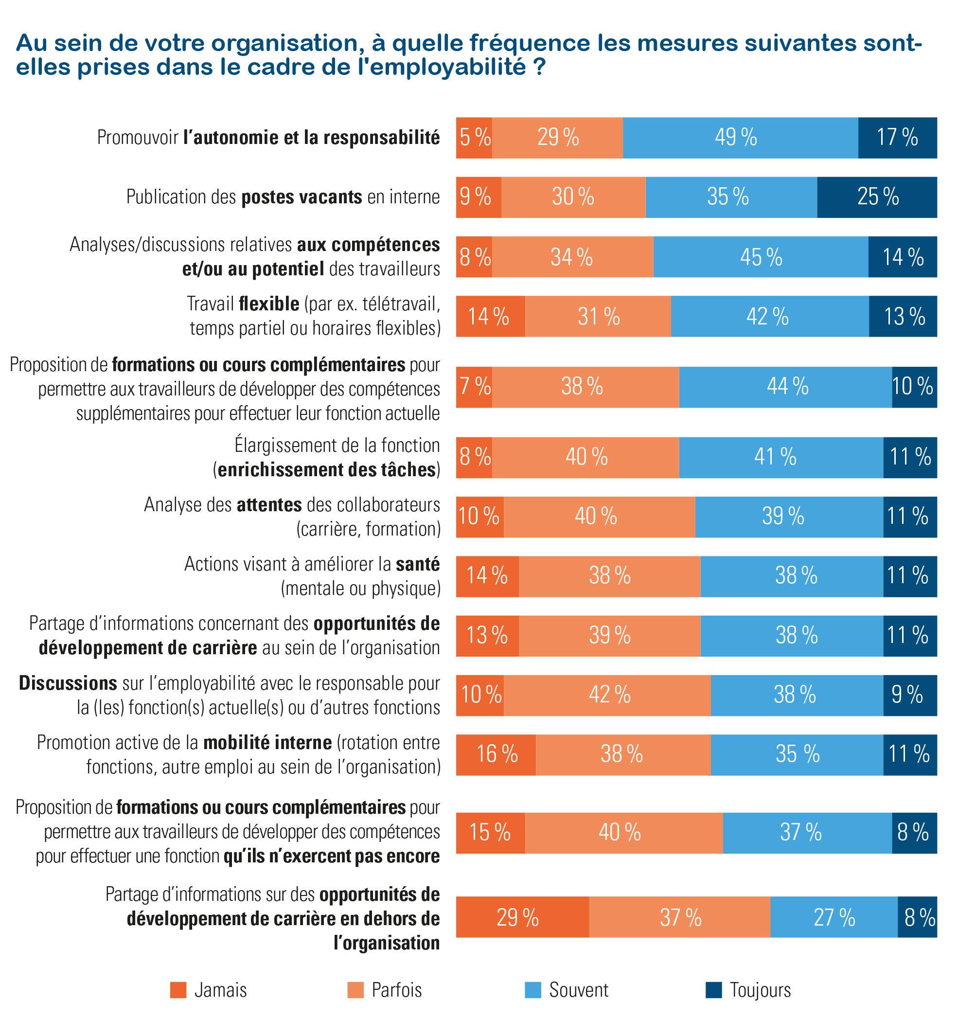Employabilité – mesures de soutien par les employeurs (Acerta-Indiville 2019)
