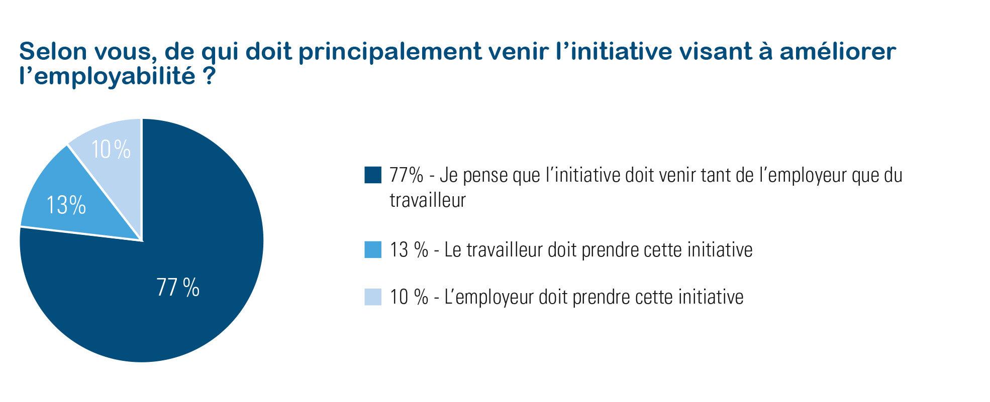 Évaluation de la responsabilité en matière d'employabilité par le travailleur - Talent Pulse