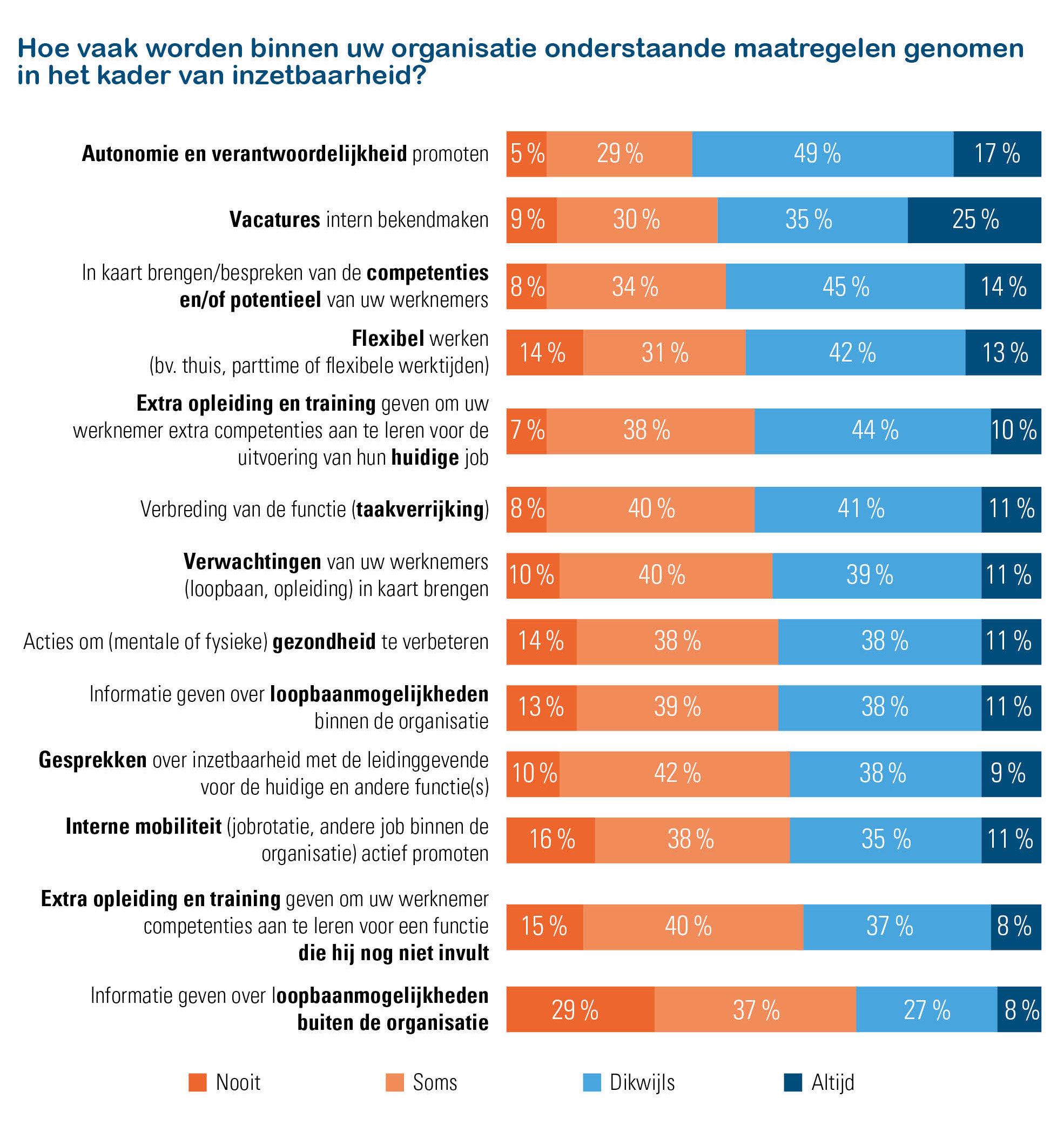 Inzetbaarheid – ondersteunende maatregelen door werkgevers (Acerta-Indiville 2019)