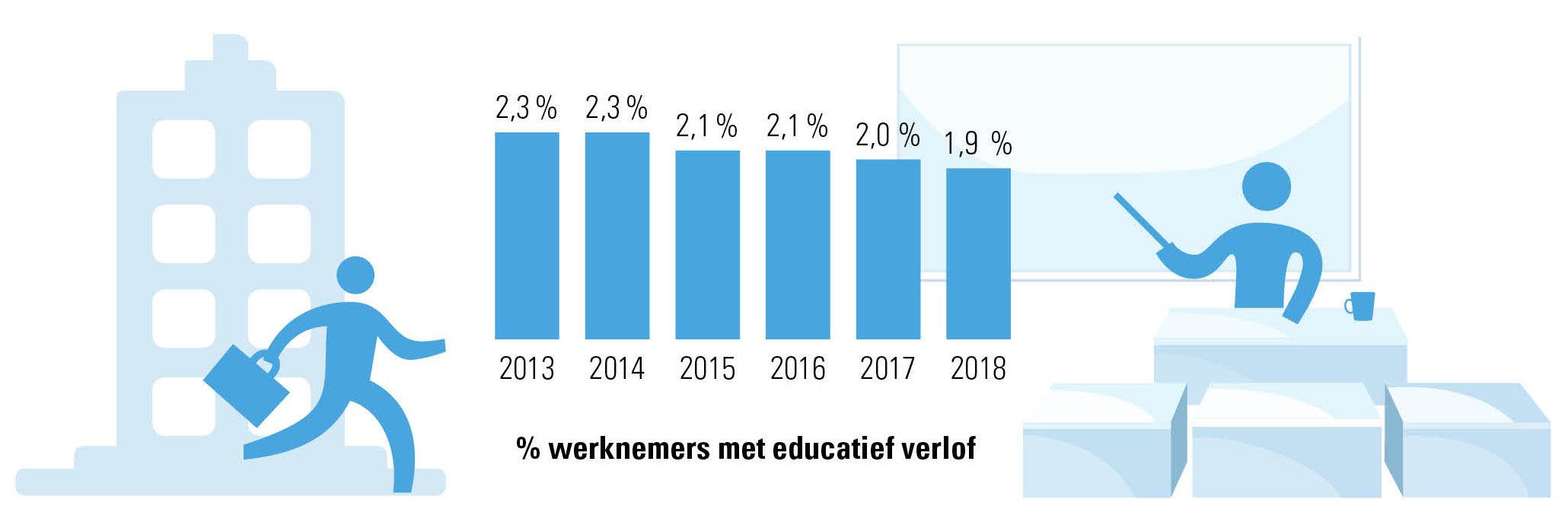 % Belgische werknemers dat betaald educatief verlof opneemt