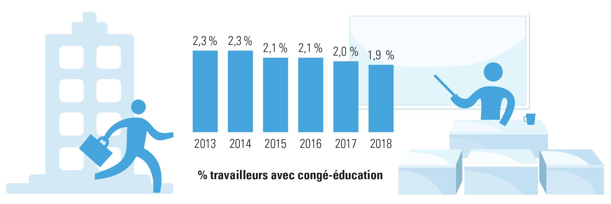 pourcentage de travailleurs belges prenant le congé-éducation payé
