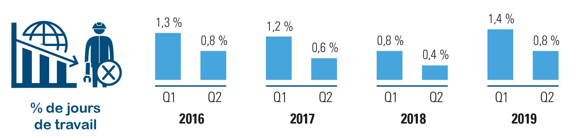 Chômage économique temporaire chez les ouvriers en 2019 vs en 2016-2017-2018
