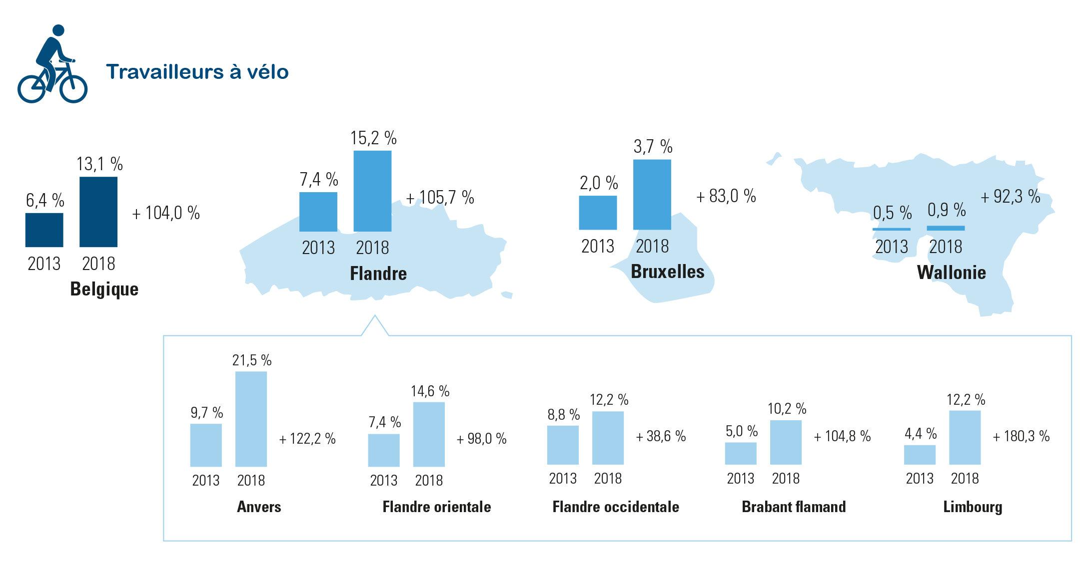% de travailleurs se déplaçant régulièrement depuis/vers le travail à vélo (30 septembre 2013 – 2018)