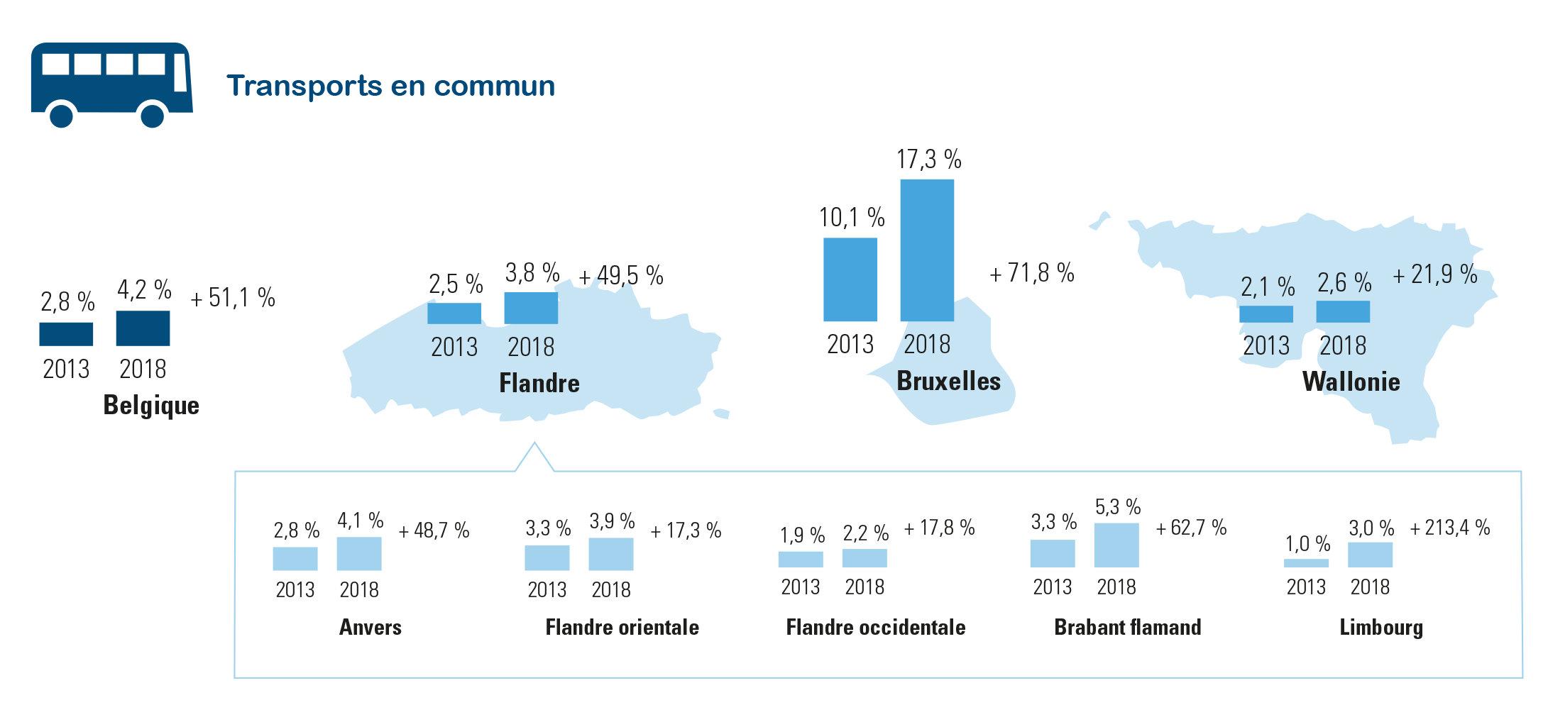 % des travailleurs se rendant régulièrement depuis/vers le travail en transports en commun (30 septembre 2013 – 2018)